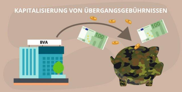 Eine Option: Kapitalisieren der Übergangsgebührnisse