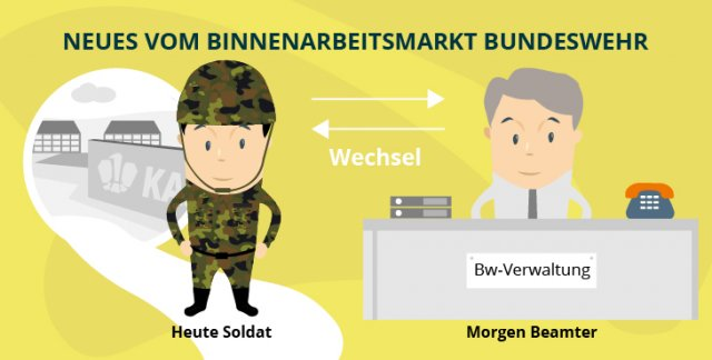 Neues vom Binnenarbeitsmarkt Bundeswehr