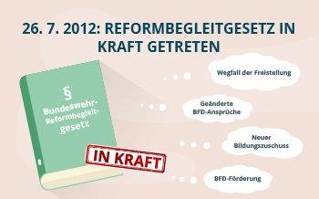 26. 7. 2012: Reformbegleitgesetz in Kraft getreten